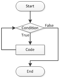 C# While LoopExcoded.com